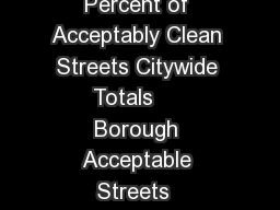 Monthly SCORECARD Community Board Report  November  Percent of Acceptably Clean Streets Citywide Totals     Borough Acceptable Streets  Acceptable Streets   Previous Month Acceptable Streets   Year A