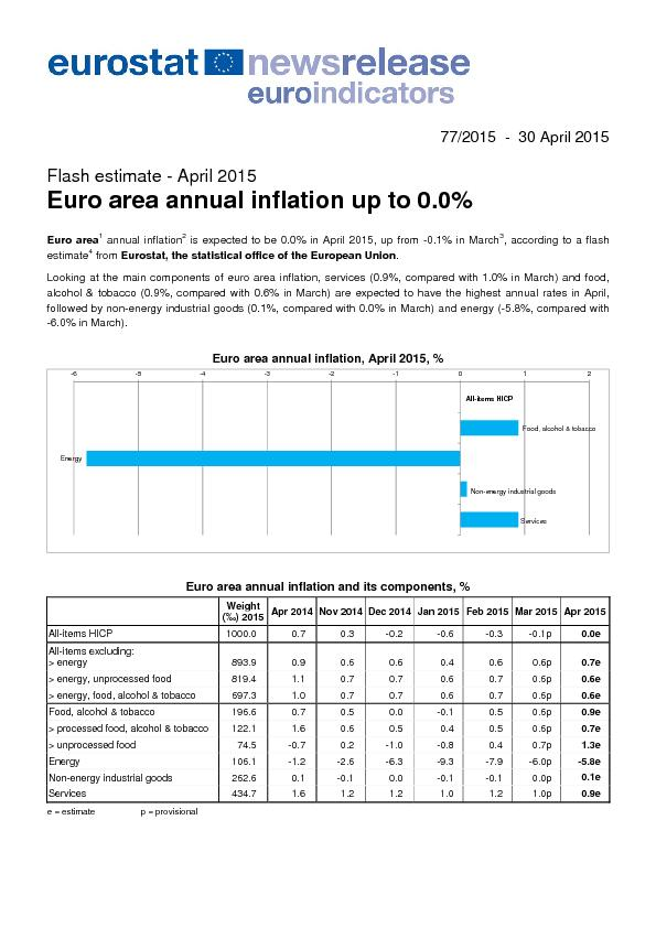 77/2015  -  30 April 2015  annual inflation is expected to be 0.0% in