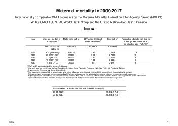 Maternal mortality in  WHO UNICEF UNFPA The World Bank and United Nations Population Division Maternal Mortality Estimation InterAgency Group India Year Maternal mortality ratio MMR Maternal deaths N PowerPoint PPT Presentation
