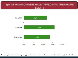 27% of Home Owners Have Tapped into their Home Equity