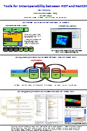 Tools for Interoperability between HDF and