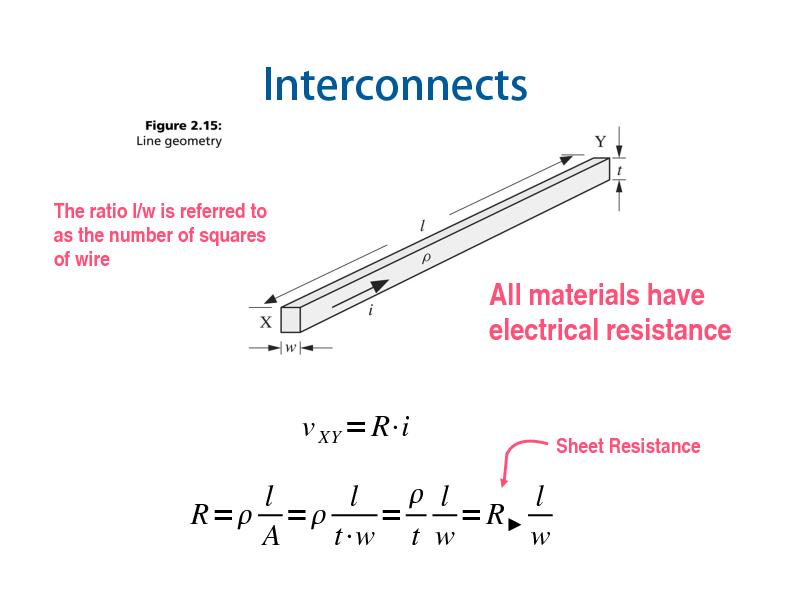All materials have electrical resistanceSheet Resistance PowerPoint PPT Presentation