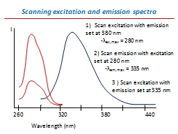 Scanning excitation and emission spectra