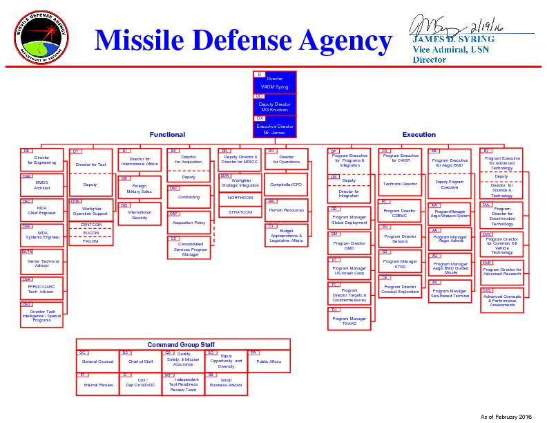 Missile Defense Agency PowerPoint PPT Presentation