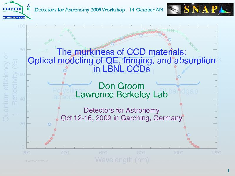 Detectors for Astronomy 2009 Workshop   14 October AMThe murkiness of