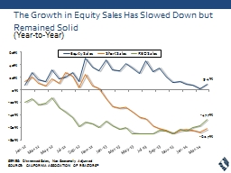 The Growth in Equity Sales Has Slowed Down but Remained Sol