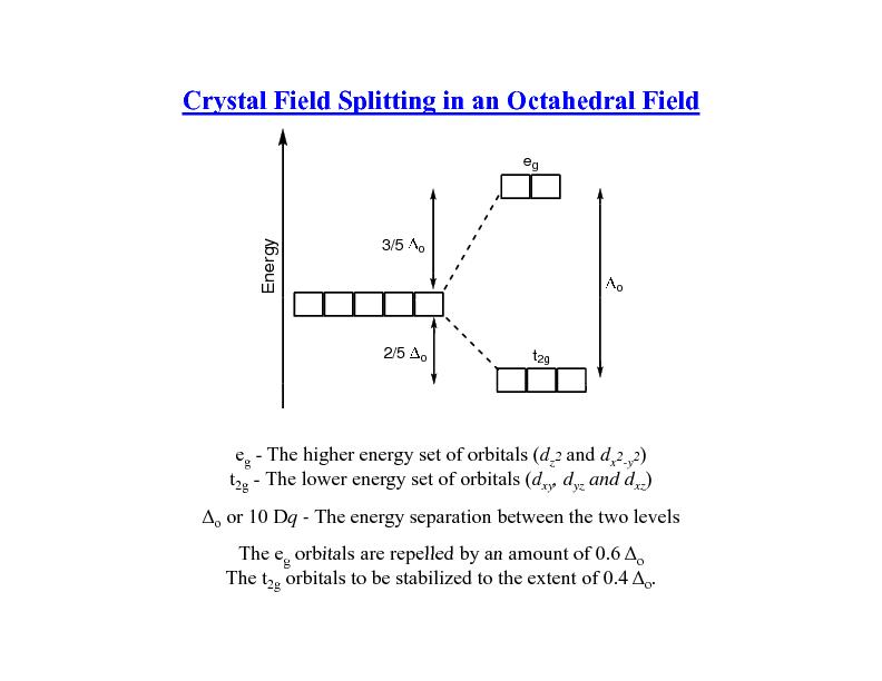Crystal Field Splitting in an Octahedral Field
