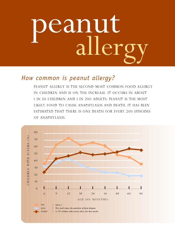 PEANUT ALLERGY IS THE SECOND MOST COMMON FOOD ALLERGYIN CHILDREN AND I