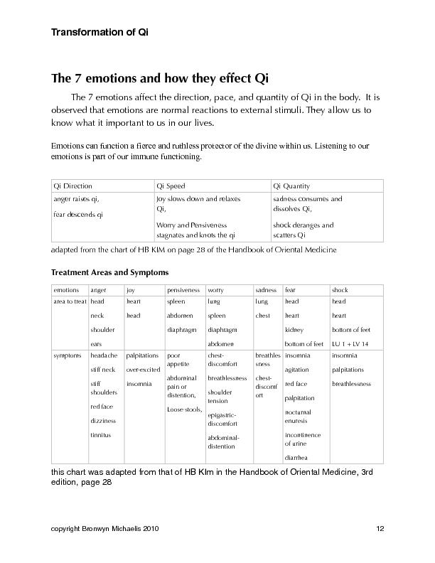 The 7 emotions and how they effect QiThe 7 emotions affect the directi