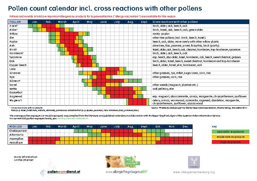 Pollen count calendar incl. cross reactions with other pollens Pollens