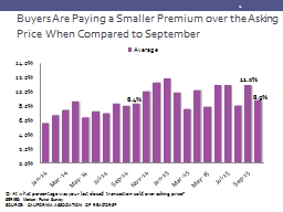Buyers Are Paying a Smaller Premium over the Asking Price