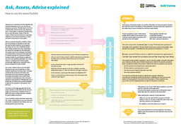 Ask Assess Advise explained How to use the assess bubble advise refer customer t PowerPoint PPT Presentation