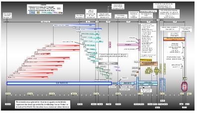 is timeline was printed in Creation magazine to faithfully represent the details provided by Archbishop James Ussher in Annals of the World