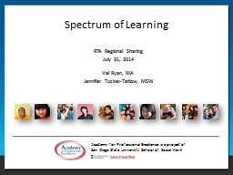 Spectrum of Learning