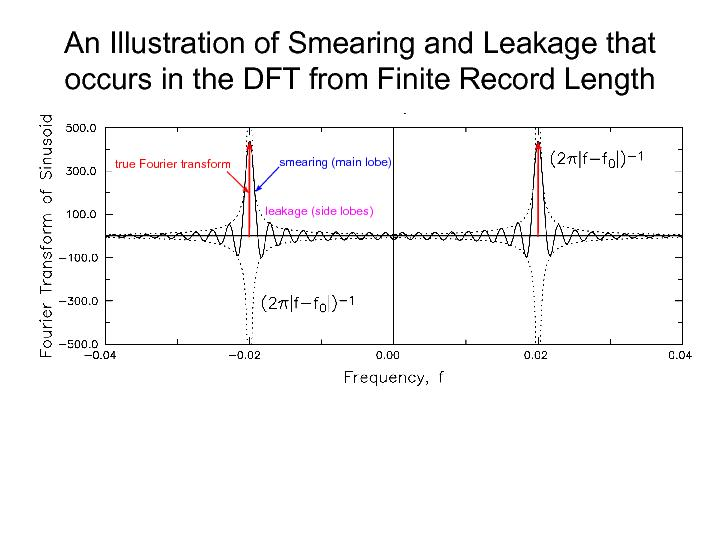 The dots correspond to the DFT at the N Fourier frequencies