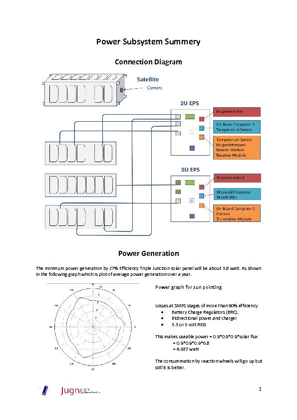 Power Subsystem Summery PowerPoint PPT Presentation