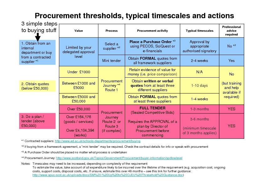 ProcessProcurement activityTypical timescalesProfessional advice Limit