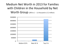 Medium Net Worth in 2013 for Families with Children in the