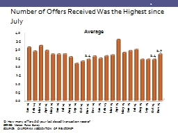 Number of Offers Received Was the Highest since July