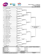 Brisbane Australia    January    WTA Premier Hard Plexicushion MAIN DRAW SINGLES SHARAPOVA Maria RUS M