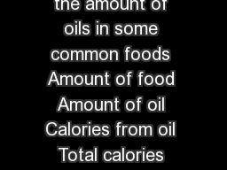How Do I Count the Oils I Eat The chart gives a quick guide to the amount of oils in some common foods Amount of food Amount of oil Calories from oil Total calories Teaspoons grams Approximate calori