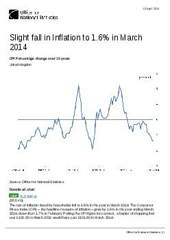 Slight fall in Inflation to 1.6% in March 2014