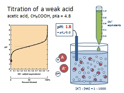Titration of a weak acid