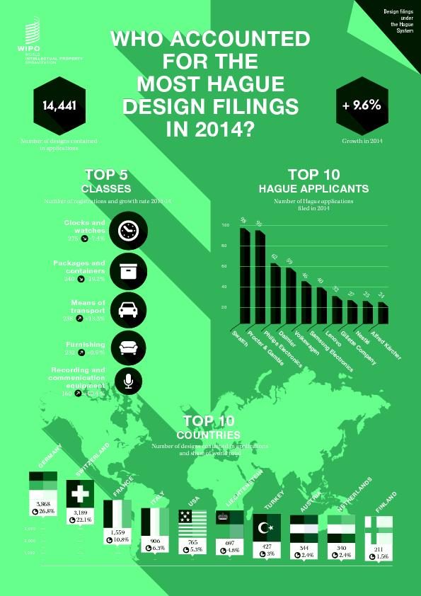 WHO E ESIGN FINOP 10 E Number of Hague applications�led in