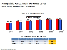 Among Ethnic Homes, One In Two Homes PowerPoint PPT Presentation