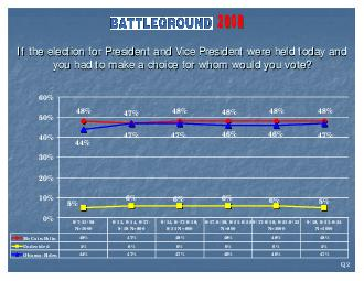 If the election for President and Vice President were held today If th