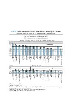 What Proportion of National Wealth Is Spent on Education  NDICATOR B CHAPTER B Education at a Glance OECD   with more than