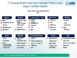 TV Brands Rank in the Top 5 Multiple Times in