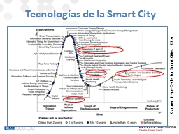 Tecnologías de la Smart City