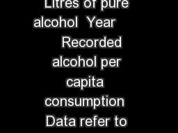 Q Beer Q Wine Q Spirits Q Other Q All      Litres of pure alcohol  Year         Recorded alcohol per capita  consumption  Data refer to litres of pure alcohol per capita