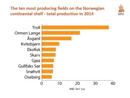 The ten most producing fields on the Norwegian continental