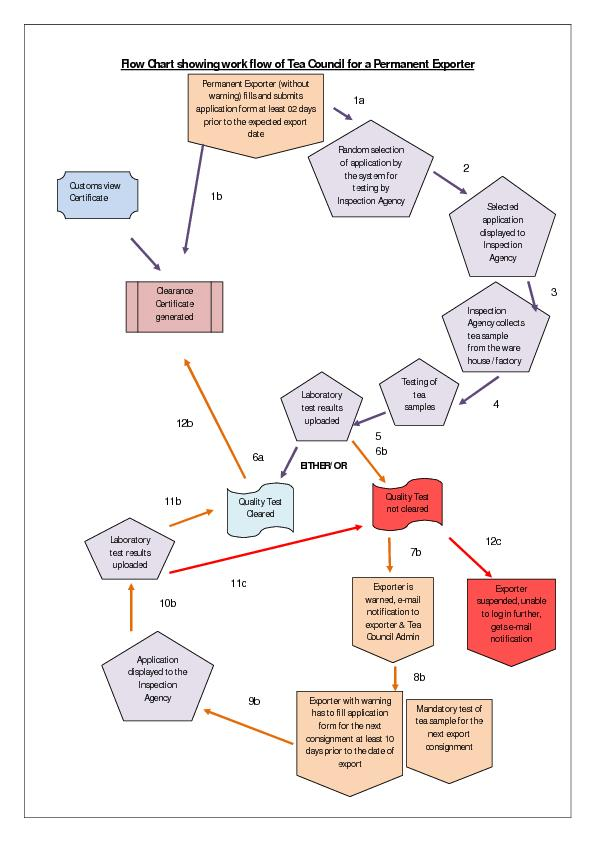 Flow Chart showing work flow of Tea Council for a Permanent Exporter .