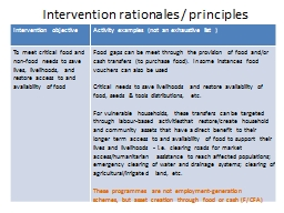 Intervention rationales / principles