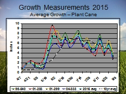 Growth Measurements 2015 PowerPoint PPT Presentation