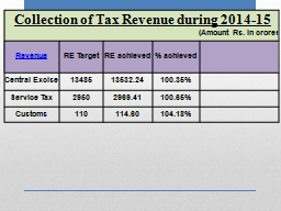 Collection of Tax Revenue during 2014-15