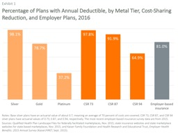 Percentage of Plans with Annual Deductible, by Metal Tier,