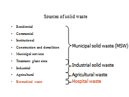 Sources of solid waste