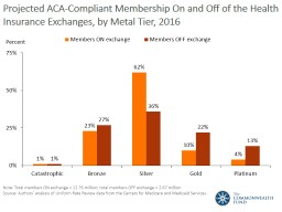 Projected ACA-Compliant Membership On and Off of the Health