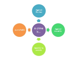 A crime is… PowerPoint PPT Presentation