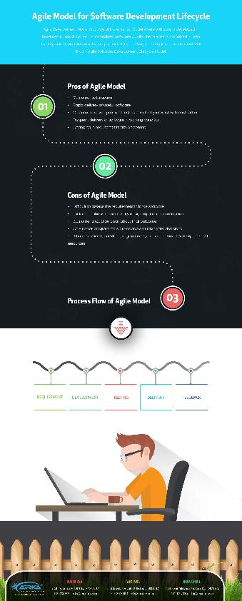 Agile Model for Software Development Lifecycle PowerPoint PPT Presentation