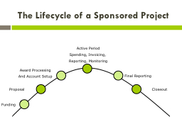 The Lifecycle of a Sponsored Project