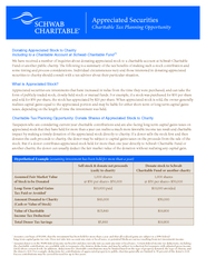 Appreciated Securities Charitable Tax Planning Opportu