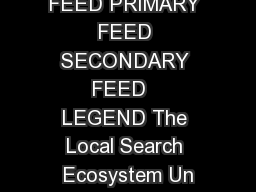 TERTIARY FEED PRIMARY FEED SECONDARY FEED   LEGEND The Local Search Ecosystem Un