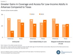 Greater Gains in Coverage and Access for Low-Income Adults PowerPoint PPT Presentation