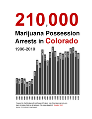 Marijuana Possession Arrests
