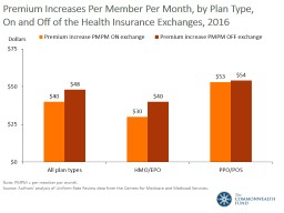 Premium Increases Per Member Per Month, by Plan Type,
